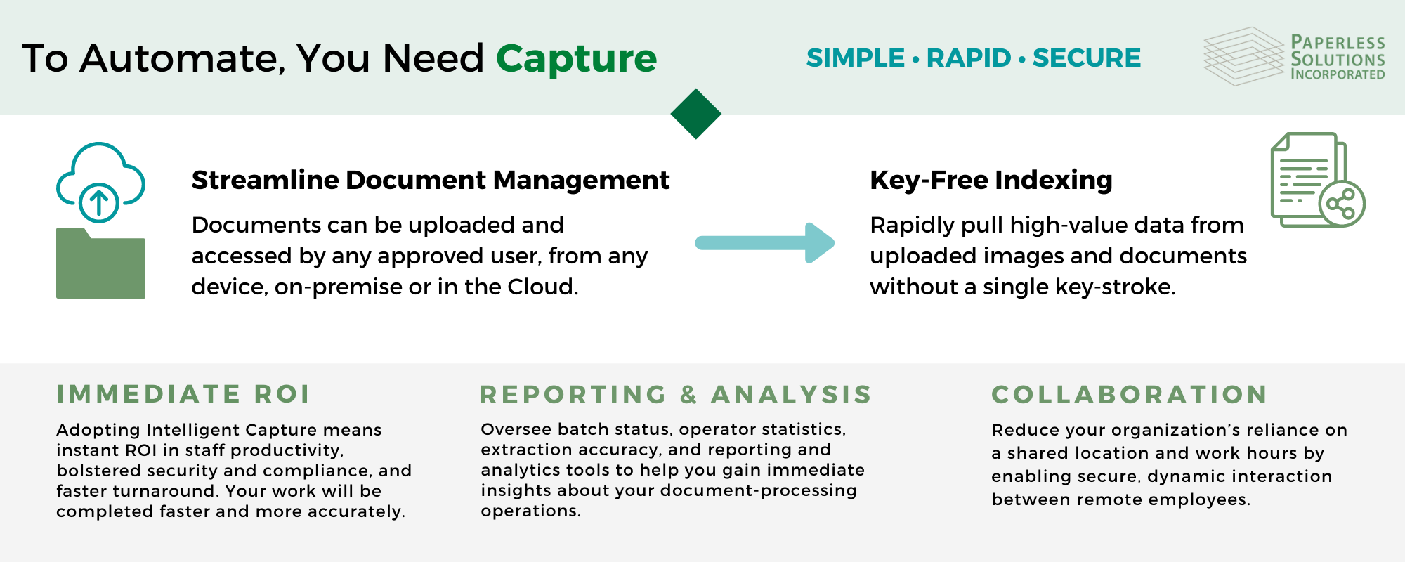 to automate, you need capture (infographic), key free indexing and document management